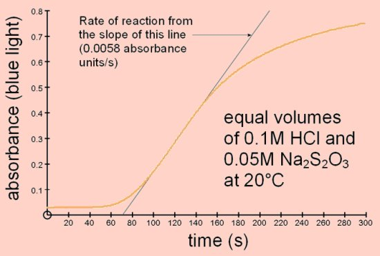 chemistry coursework rates reaction sodium thiosulphate In this experiment the effect of temperature on the rate of reaction between sodium thiosulfate and hydrochloric acid is investigated.